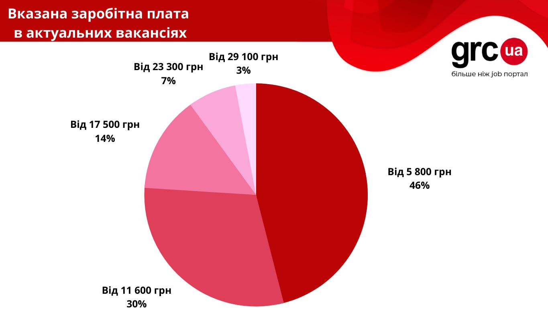 Огляд ринку праці адміністративного персоналу в Україні