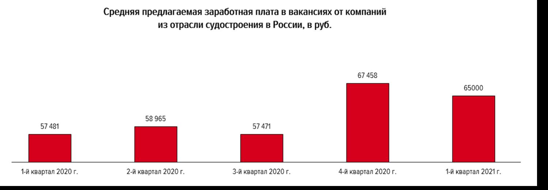 Обзор рынка труда в сфере судостроения: итоги первого квартала 2021 года