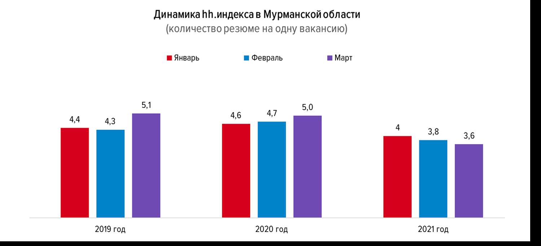 Состояние рынка труда в Мурманской области по итогам первого квартала