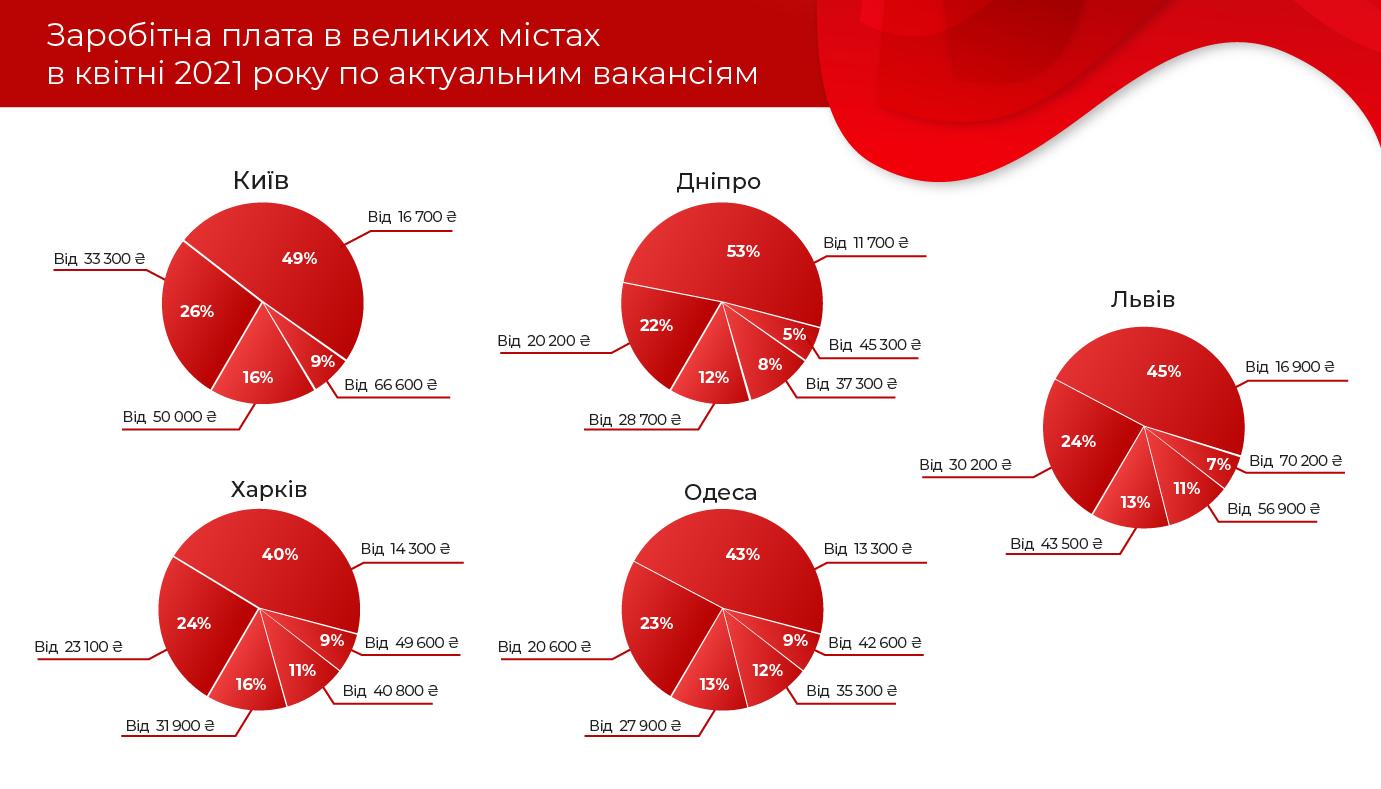 Рейтинг заробітних плат України