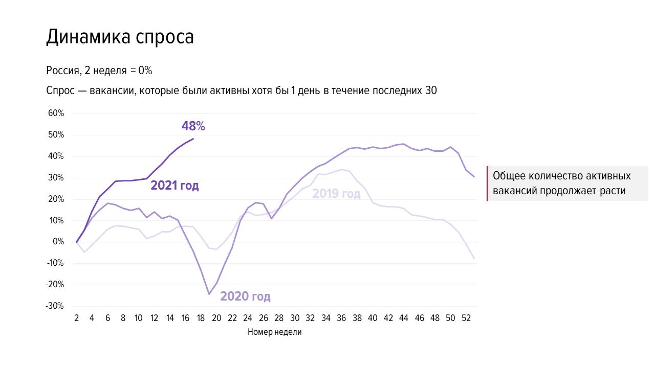Идеальный шторм на рынке труда: что делать с дефицитом кадров
