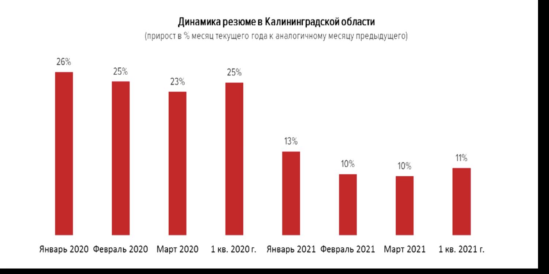 Состояние рынка труда в Калининградской области по итогам первого квартала