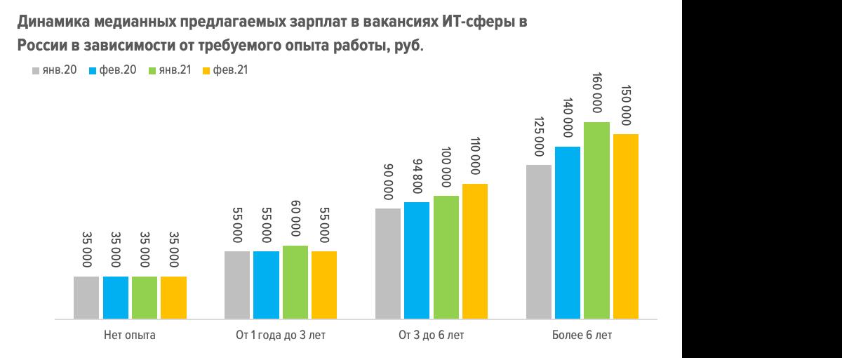 Как коронокризис повлиял на рынок труда в ИТ — исследование hh.ru и OTUS Онлайн-образование