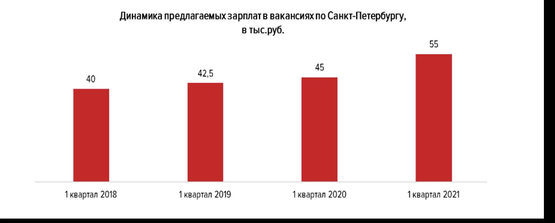 Состояние рынка труда в Санкт-Петербурге по итогам первого квартала