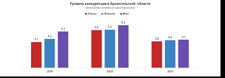 Состояние рынка труда в Архангельской области по итогам первого квартала