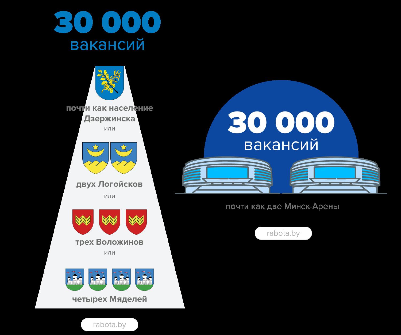Новый рубеж: 30 тысяч вакансий на сайте rabota.by