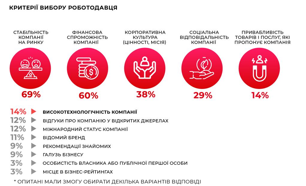 Рейтинг найкращих роботодавців України 2020/21
