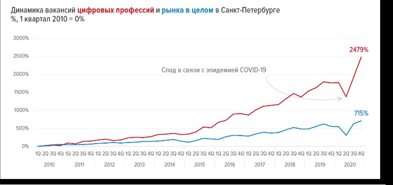 Обзор рынка труда в ИТ-сфере в начале 2021 года в России и Санкт-Петербурге