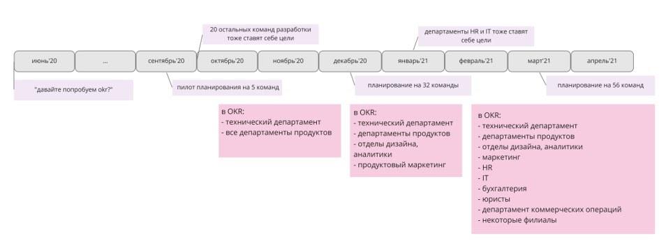 OKR в HR-сервисе: кейс hh.ru