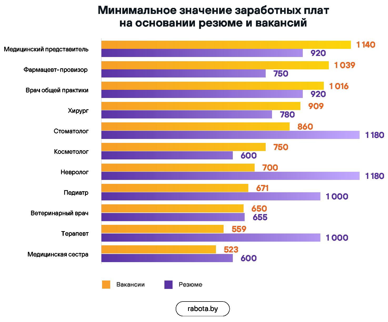 Медицина: что происходит со спросом на специалистов и заработными платами