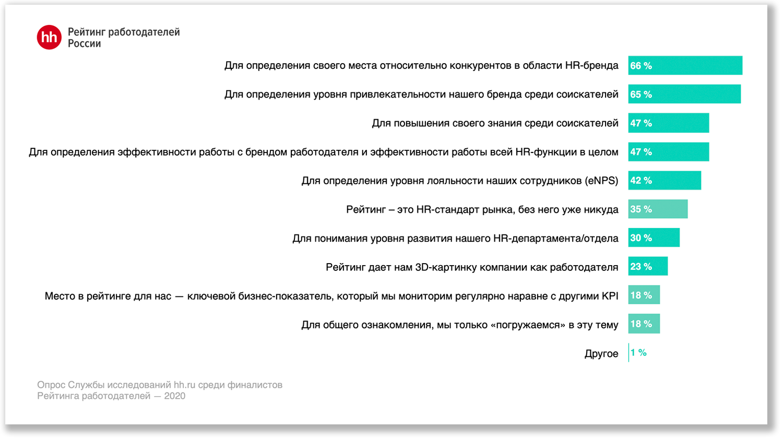Рейтинг работодателей: что нового в 2021 году