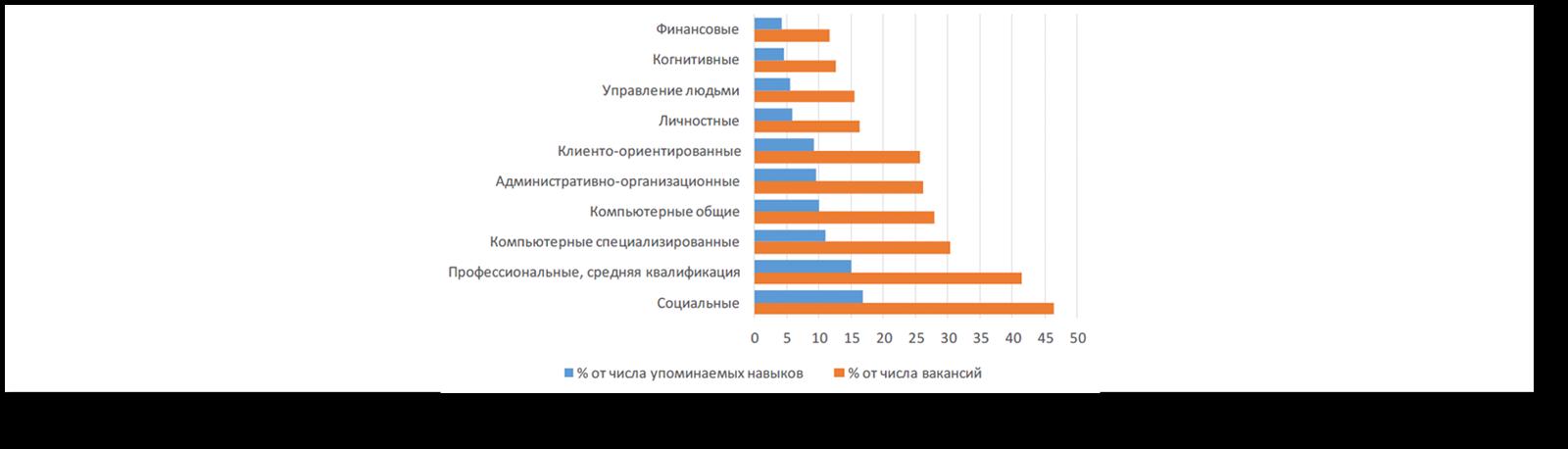 Рынок труда и демография: «размолаживание» рабочей силы