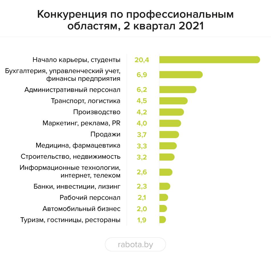 Итоги 2 квартала: высокий работодательский спрос и снизившаяся конкуренция