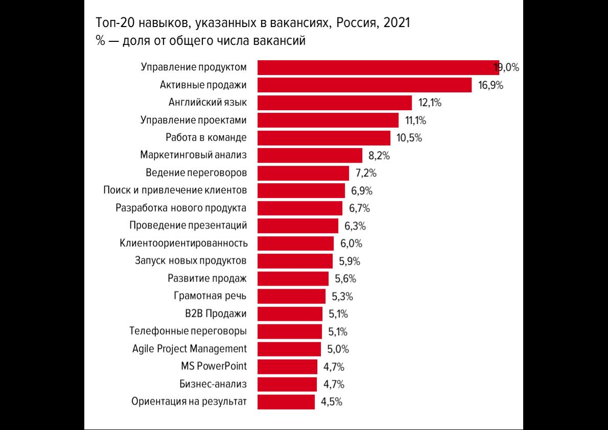 ProductStar и hh.ru провели исследование рынка продакт-менеджмента: спрос растет вместе с зарплатами