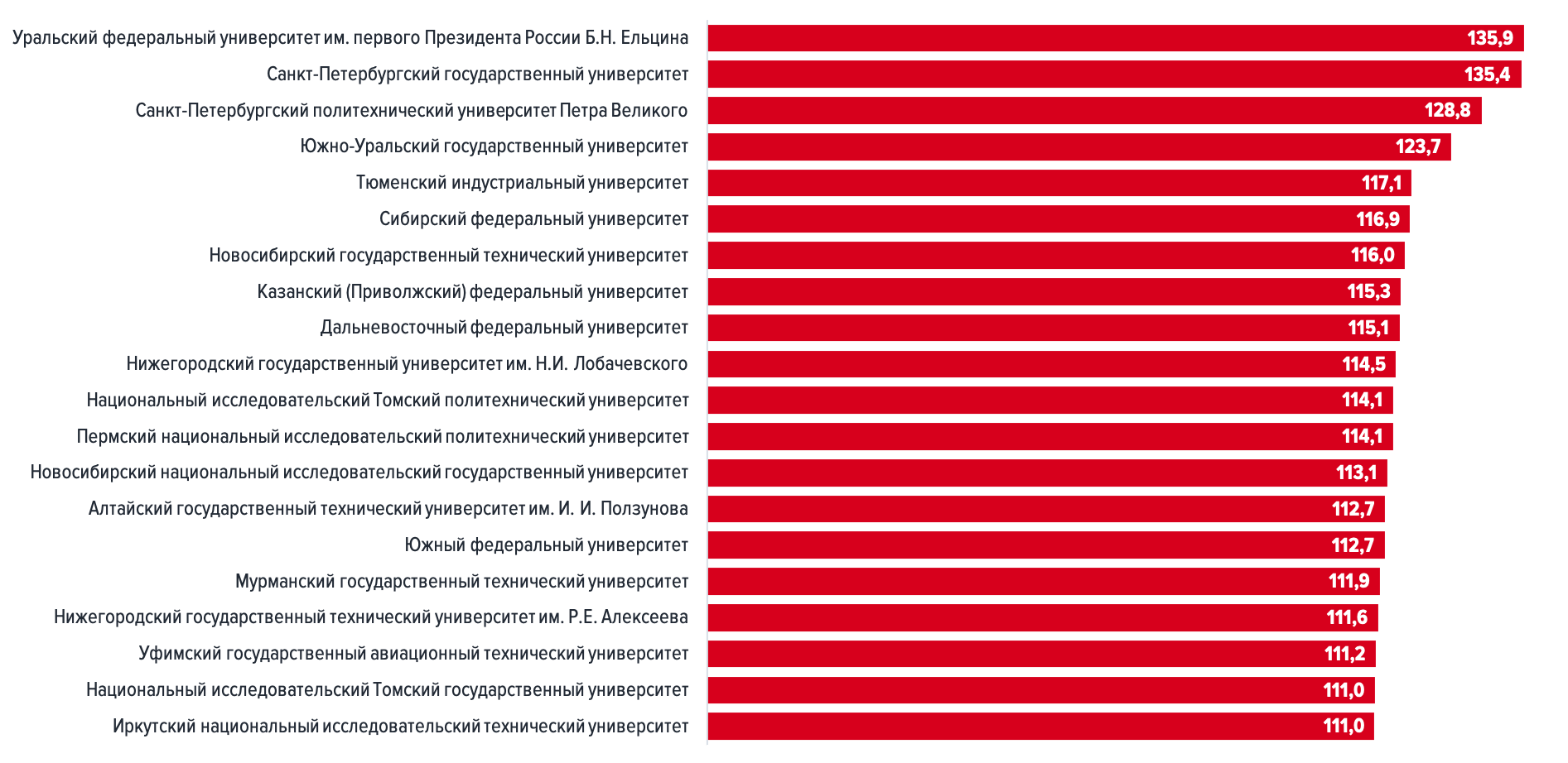 Рейтинг лучших российских вузов по версии hh.ru