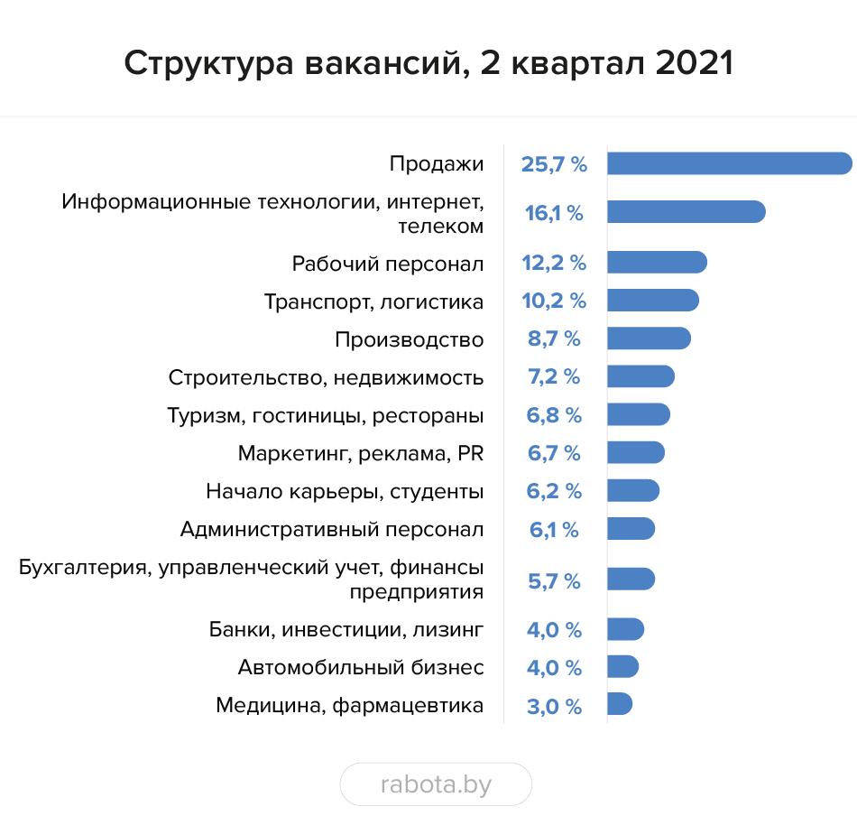 Юриспруденция: итоги 2 квартала 2021 года