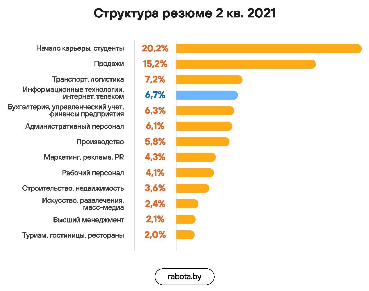 Рынок труда в ИТ во 2 квартале 2021: позитивная динамика