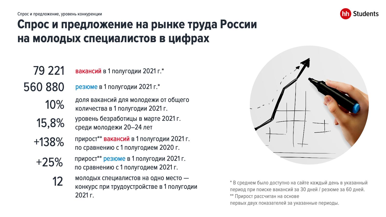 Рынок труда молодых специалистов: итоги 1 половины 2021 года