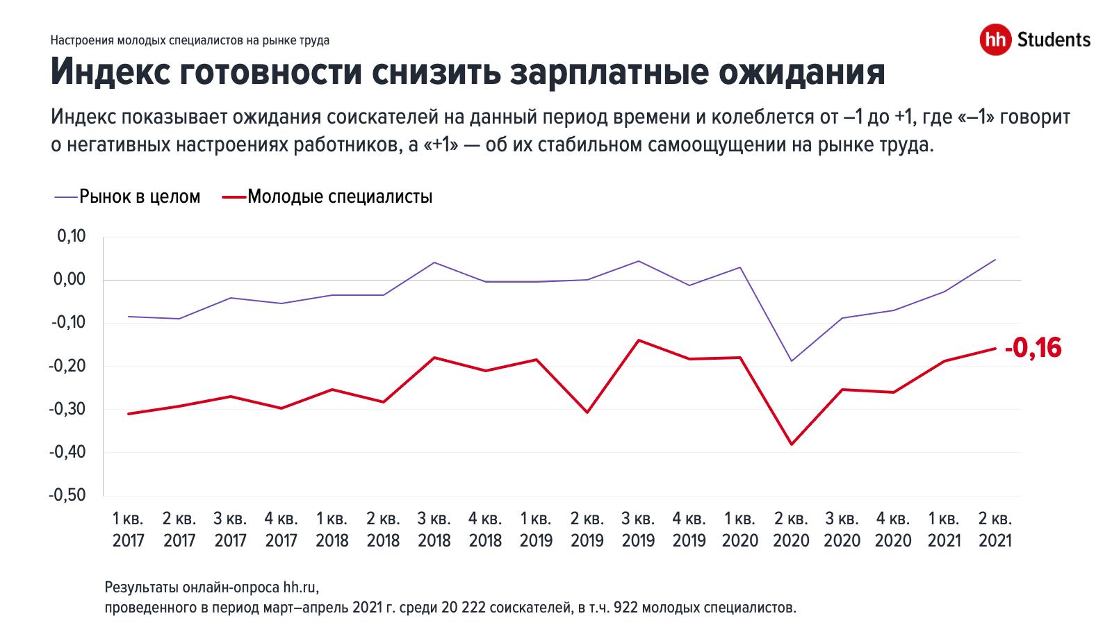 Настроения молодых специалистов на рынке труда в 1 половине 2021 года