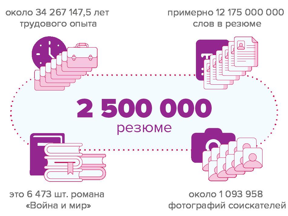 Уже более 2 500 000 резюме на сайте rabota.by