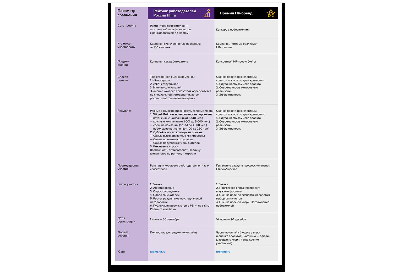 Двойная польза: Премия HR-бренд и Рейтинг работодателей — в чем разница и зачем участвовать в обоих проектах