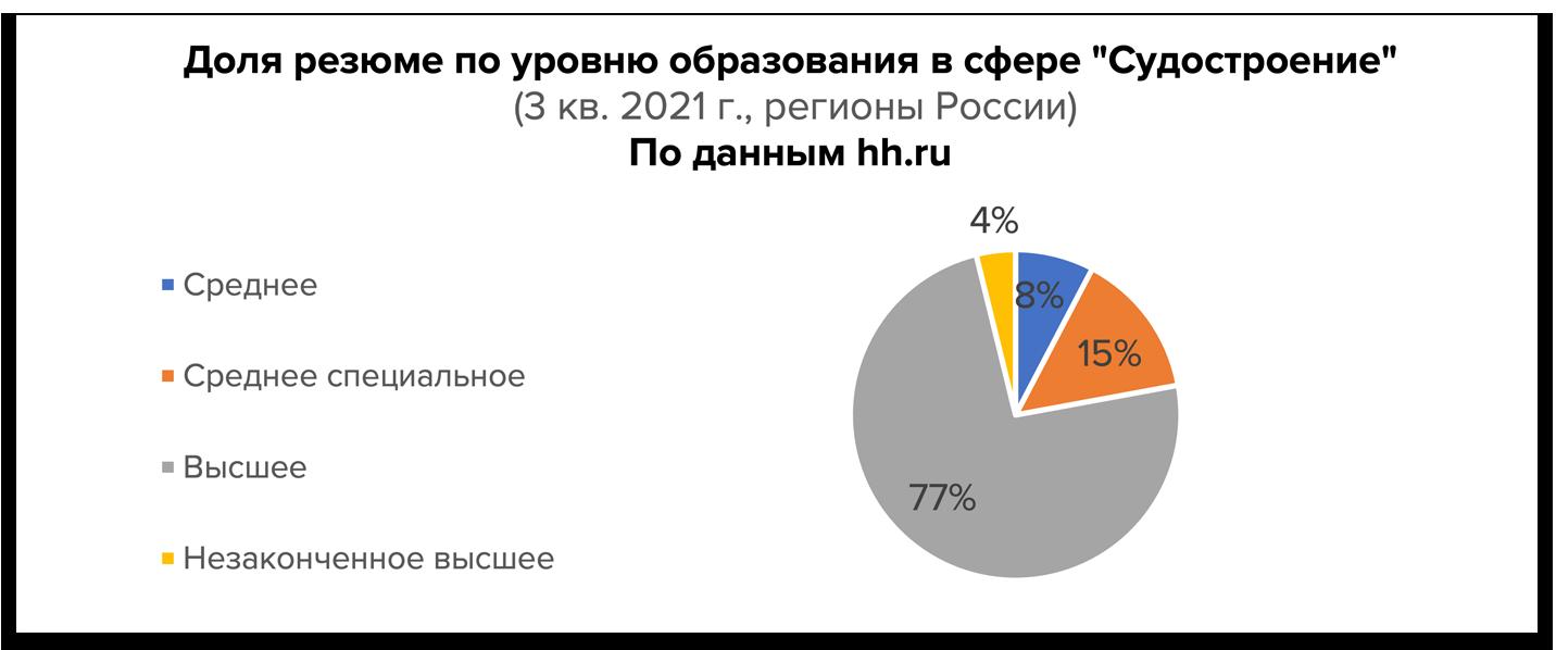 Сфера судостроения в России: с начала года требуется более 10 000 работников